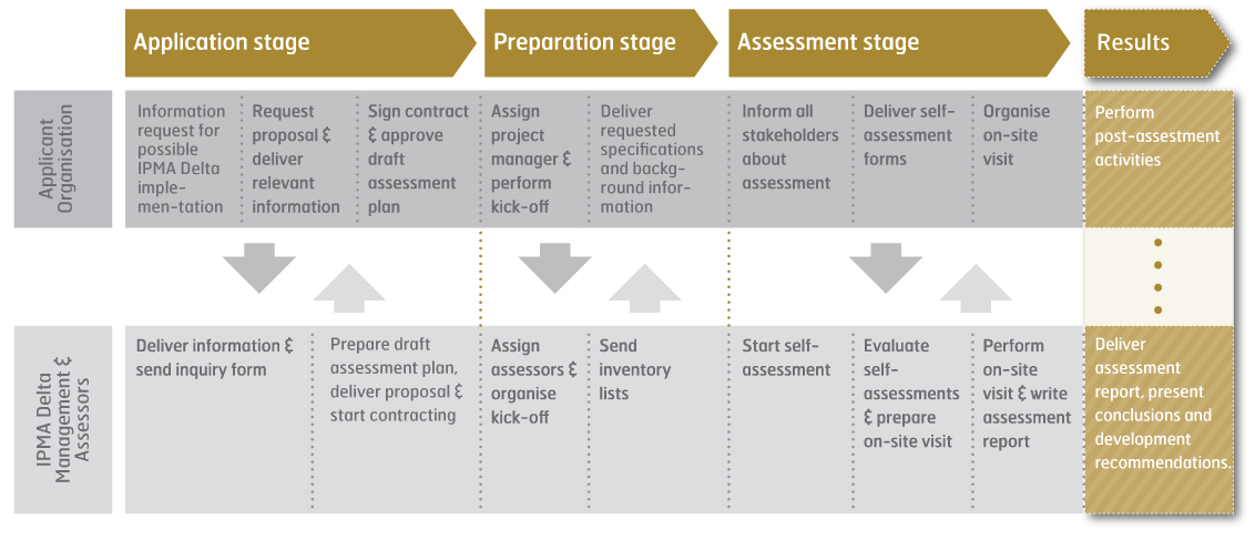 Certification Process - IPMA International Project