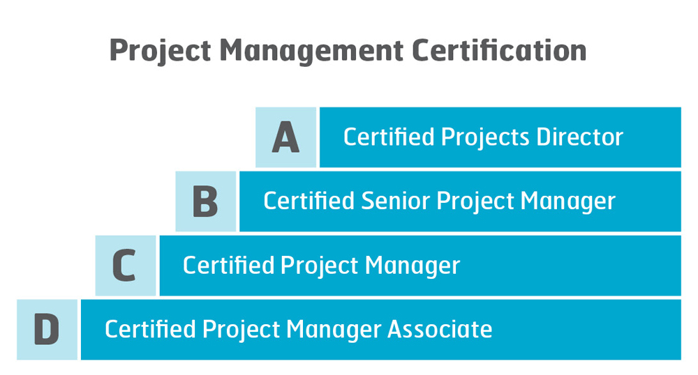 Certification - IPMA International Project Management Association