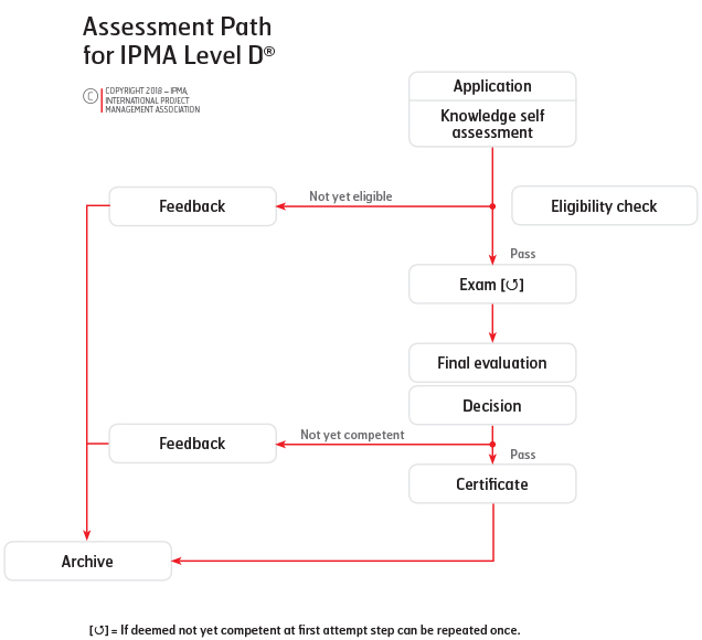 Certification Process Ipma International Project Management