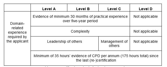 Re-certification - IPMA International Project Management Association