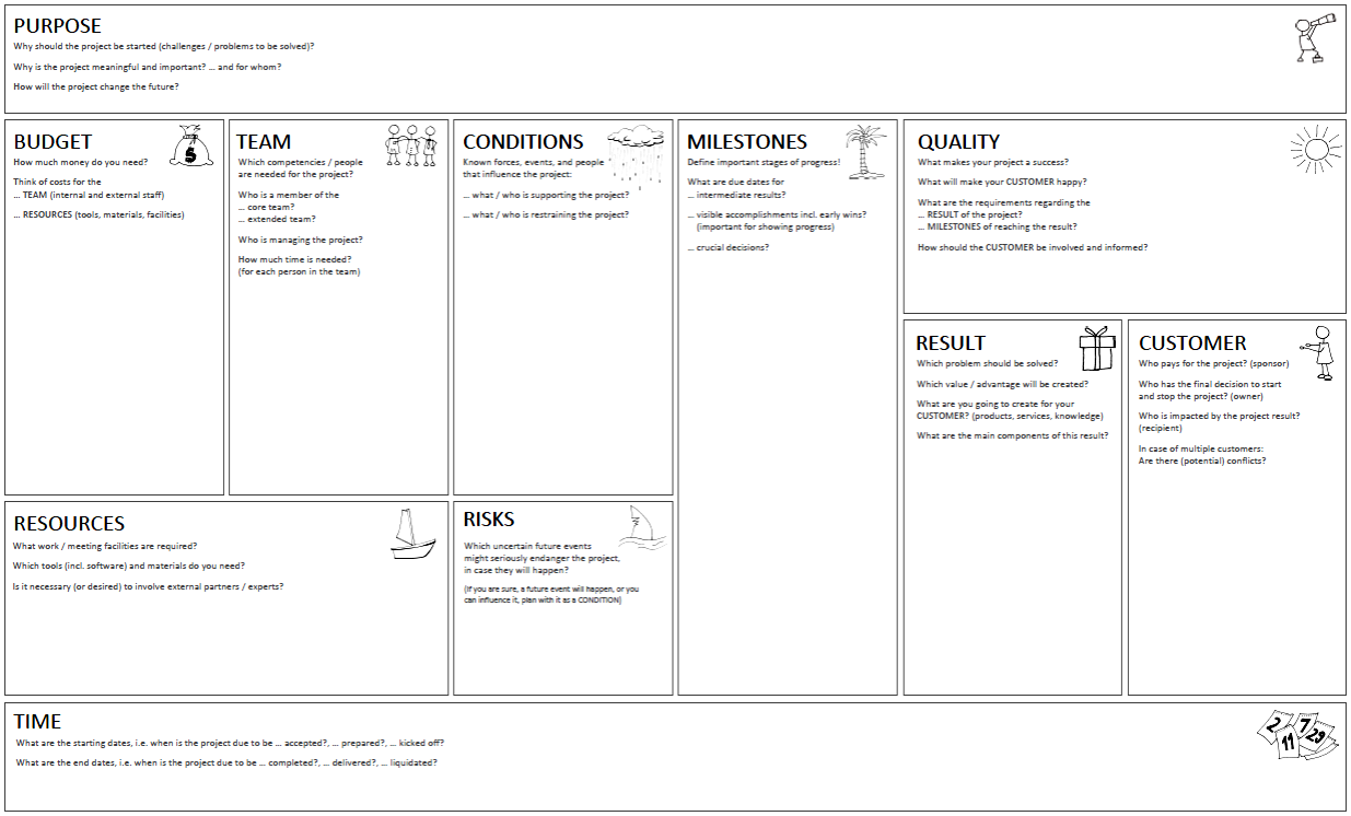 Project Canvas - defining projects in a structured way