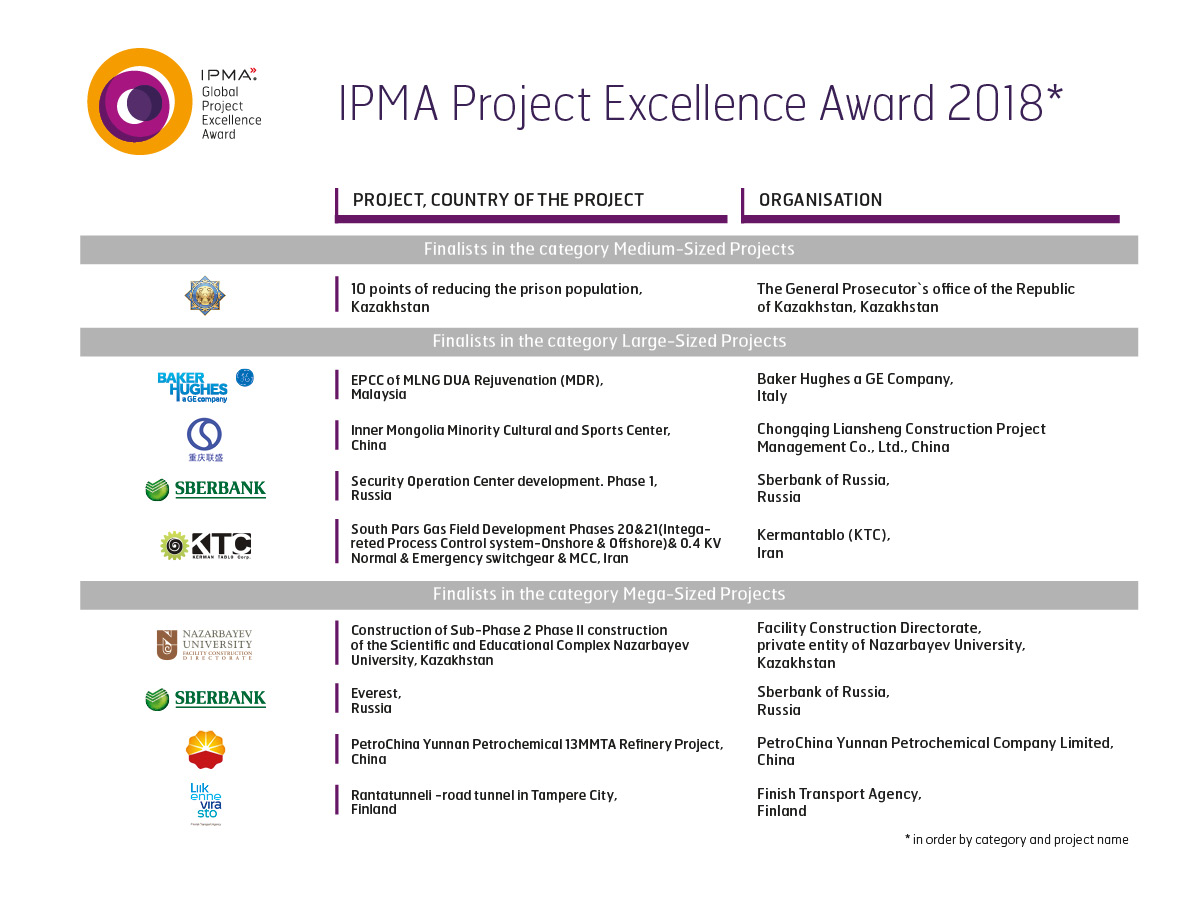 IPMA Project Excelence Awards Finalist 2018