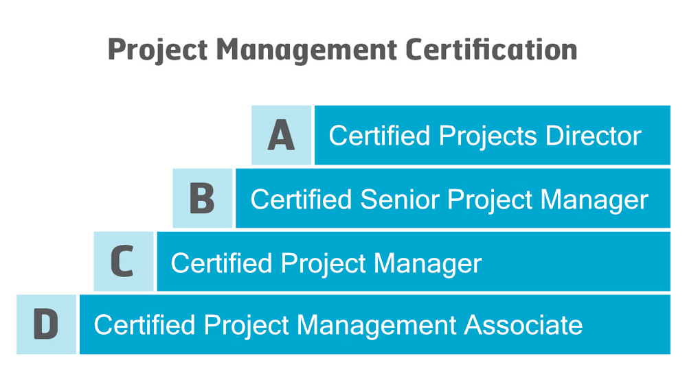Certification Ipma International Project Management Association